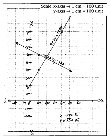 KSEEB SSLC Class 10 Maths Solutions Chapter 3 Pair of Linear Equations in Two Variables Ex 3.1 2