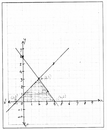 KSEEB SSLC Class 10 Maths Solutions Chapter 3 Pair of Linear Equations in Two Variables Ex 3.2 11