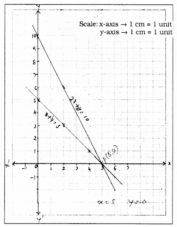 KSEEB SSLC Class 10 Maths Solutions Chapter 3 Pair of Linear Equations in Two Variables Ex 3.2 5