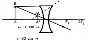 KSEEB SSLC Class 10 Science Solutions Chapter 10 Light Reflection and Refraction Ex Q 11.1