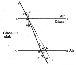 KSEEB SSLC Class 10 Science Solutions Chapter 10 Light Reflection and Refraction ad Q 5