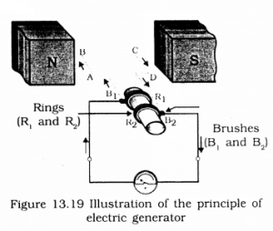 KSEEB SSLC Class 10 Science Solutions Chapter 13 Magnetic Effects of Electric Current Ex Q 16