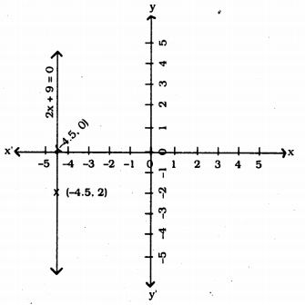 KSEEB Solutions for Class 9 Maths Chapter 10 Linear Equations in Two Variables Ex 10.4 4