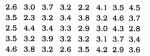 KSEEB Solutions for Class 9 Maths Chapter 14 Statistics Ex 14.2 Q 9