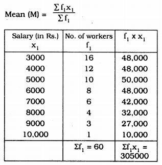 KSEEB Solutions for Class 9 Maths Chapter 14 Statistics Ex 14.4 Q 5.1