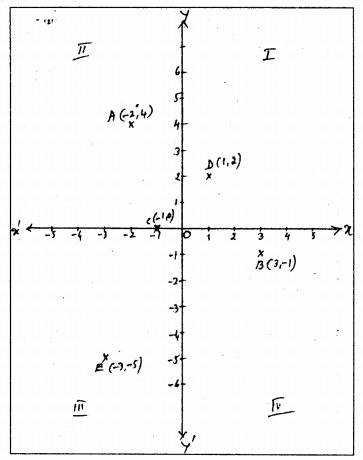KSEEB Solutions for Class 9 Maths Chapter 9 Coordinate Geometry Ex 9.3 1