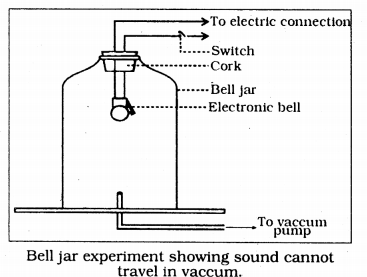 KSSEB Solutions for Class 9 Science Chapter 12 Sound 2