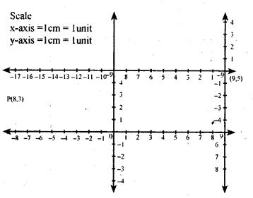 KSEEB Solutions for Class 8 Maths Chapter 14 Introduction of Graphs Ex. 14.1 2