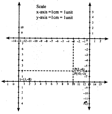 KSEEB Solutions for Class 8 Maths Chapter 14 Introduction of Graphs Ex. 14.1 3