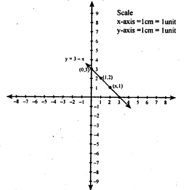 KSEEB Solutions for Class 8 Maths Chapter 14 Introduction of Graphs Ex. 14.2 1