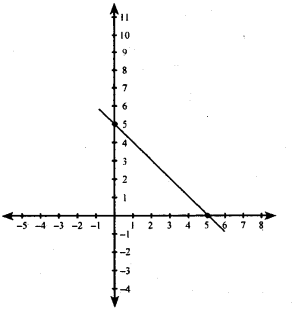 KSEEB Solutions for Class 8 Maths Chapter 14 Introduction of Graphs Ex. 14.2 12