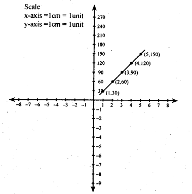 KSEEB Solutions for Class 8 Maths Chapter 14 Introduction of Graphs Ex. 14.2 14