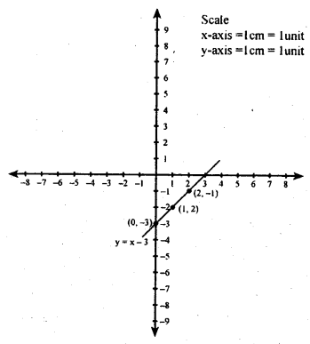 KSEEB Solutions for Class 8 Maths Chapter 14 Introduction of Graphs Ex. 14.2 2