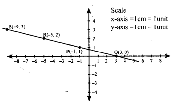 KSEEB Solutions for Class 8 Maths Chapter 14 Introduction of Graphs Ex. 14.2 20