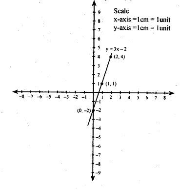 KSEEB Solutions for Class 8 Maths Chapter 14 Introduction of Graphs Ex. 14.2 3