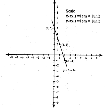 KSEEB Solutions for Class 8 Maths Chapter 14 Introduction of Graphs Ex. 14.2 4