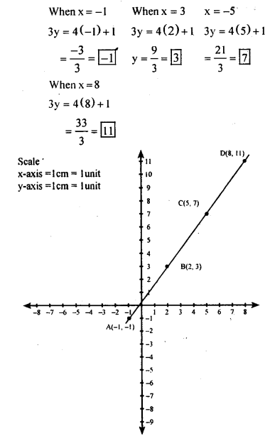 KSEEB Solutions for Class 8 Maths Chapter 14 Introduction of Graphs Ex. 14.2 7