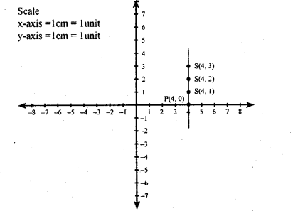 KSEEB Solutions for Class 8 Maths Chapter 14 Introduction of Graphs Ex. 14.2 8