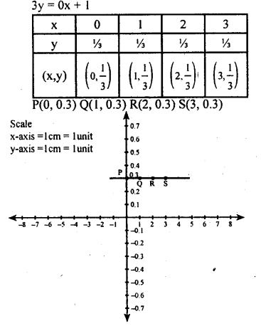 KSEEB Solutions for Class 8 Maths Chapter 14 Introduction of Graphs Ex. 14.2 9