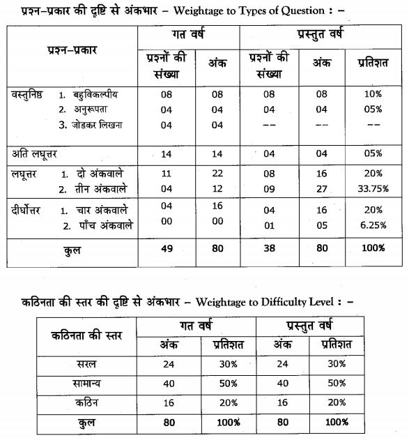 Karnataka SSLC Hindi Model Question Papers with Answers 2