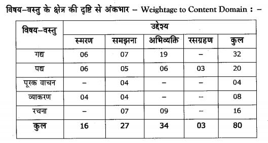 Karnataka SSLC Hindi Model Question Papers with Answers 3