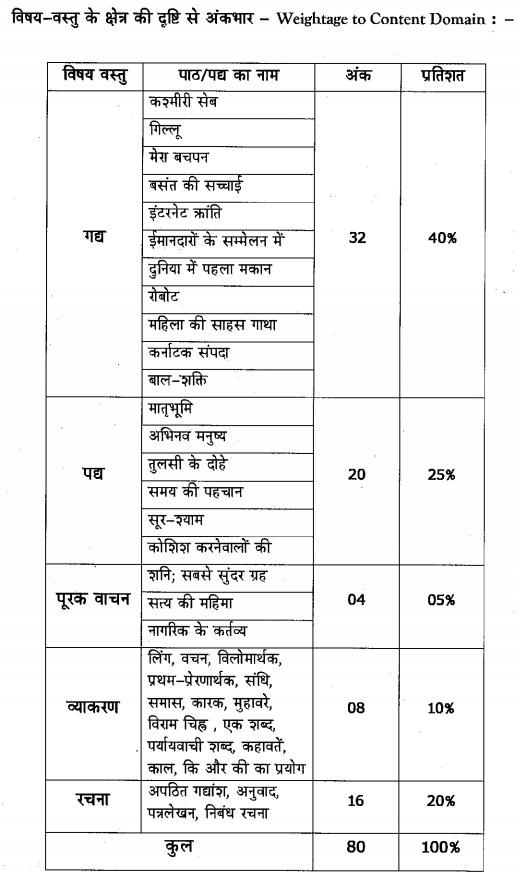 Karnataka SSLC Hindi Model Question Papers with Answers 4