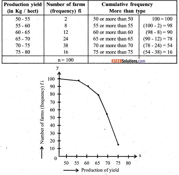 Karnataka SSLC Maths Model Question Paper 4 with Answers - 32