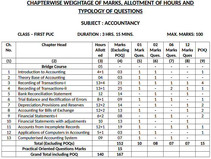 1st PUC Accountancy Chapterwise Weightage of Marks