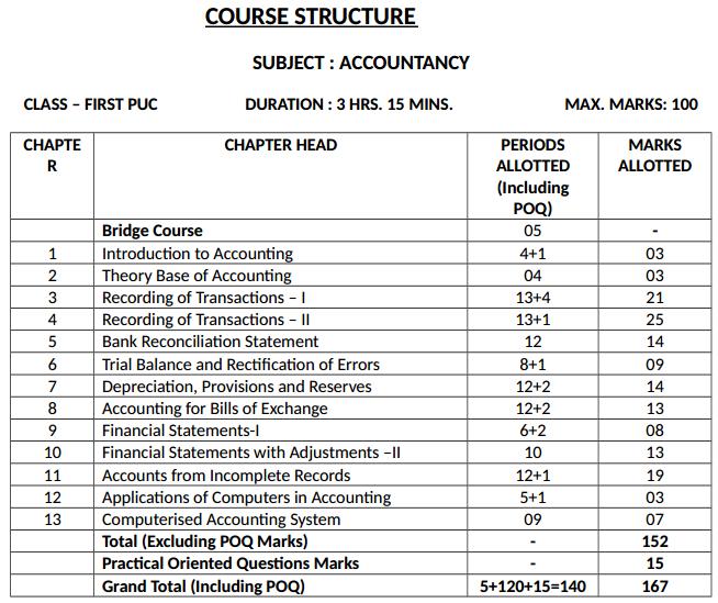 1st PUC Accountancy Course Structure 1