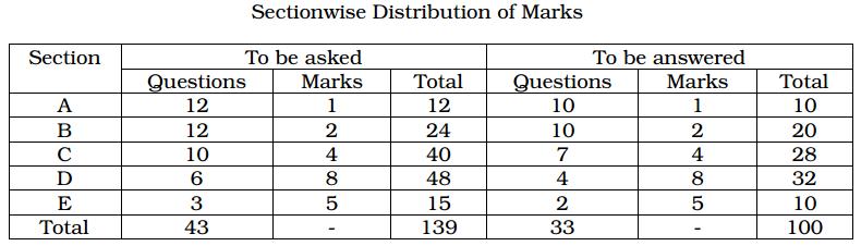 1st PUC Business Studies Blue Print of Model Question Paper 1