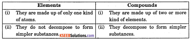 1st PUC Chemistry Question Bank Chapter 1 Some Basic Concepts of Chemistry - 30