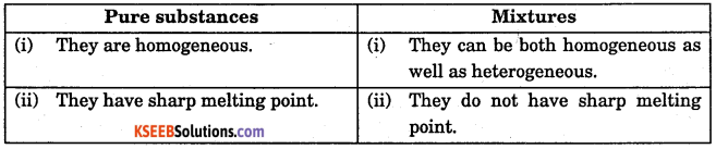 1st PUC Chemistry Question Bank Chapter 1 Some Basic Concepts of Chemistry - 31