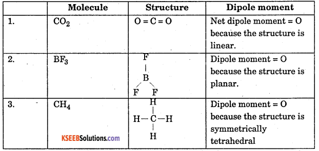 1st PUC Chemistry Question Bank Chapter 4 Chemical Bonding and Molecular Structure - 25