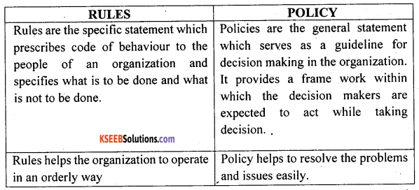 2nd PUC Business Studies Question Bank Chapter 4 Planning - 1