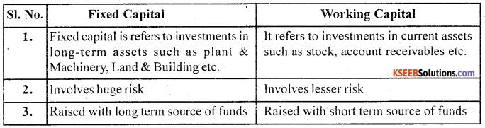 2nd PUC Business Studies Question Bank Chapter 9 Financial Management - 2