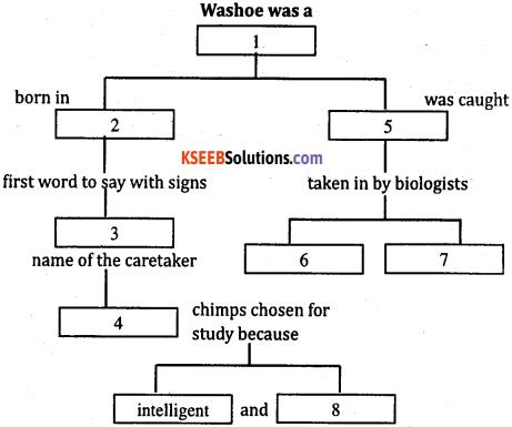 2nd PUC English Workbook Answers Streams Note Making image - 6