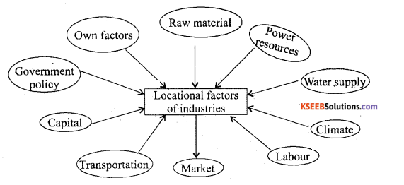 2nd PUC Geography Question Bank Chapter 10 Manufacturing Industries - 1