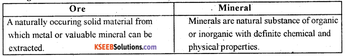 2nd PUC Geography Question Bank Chapter 9 Mineral and Power Resources -1