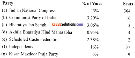 2nd PUC Science Question Bank Chapter 1 Origin and Growth of Indian Political System - 2
