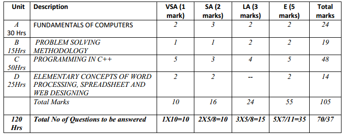 Karnataka 1st PUC Computer Science Weightage to Content Subject Units