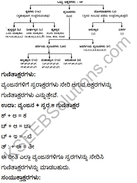 Kannada Text Book Class 10 Second Language KSEEB Solutions