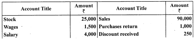 1st PUC Accountancy Question Bank Chapter 10 Financial Statements With Adjustments - 10