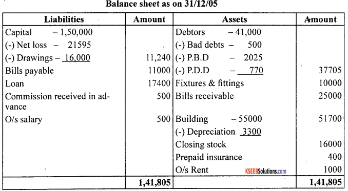 1st PUC Accountancy Question Bank Chapter 10 Financial Statements With Adjustments - 14