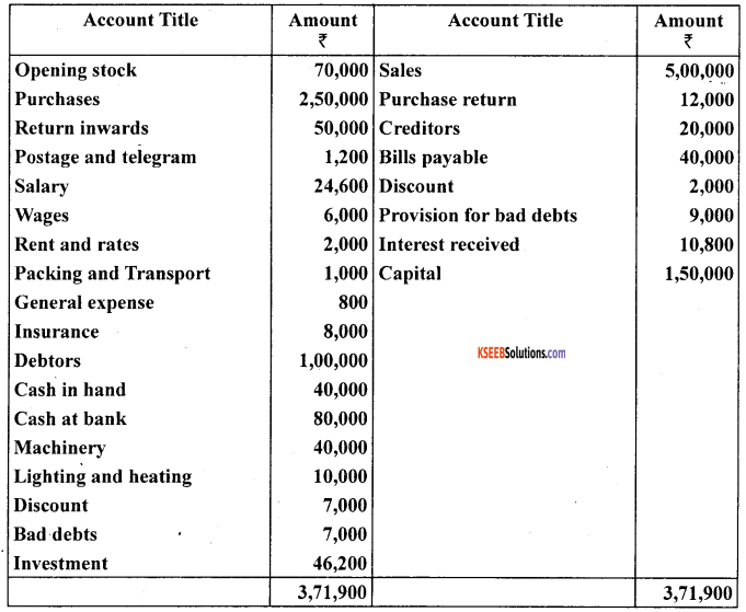 1st PUC Accountancy Question Bank Chapter 10 Financial Statements With Adjustments - 15