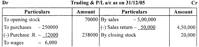 1st PUC Accountancy Question Bank Chapter 10 Financial Statements With Adjustments - 16