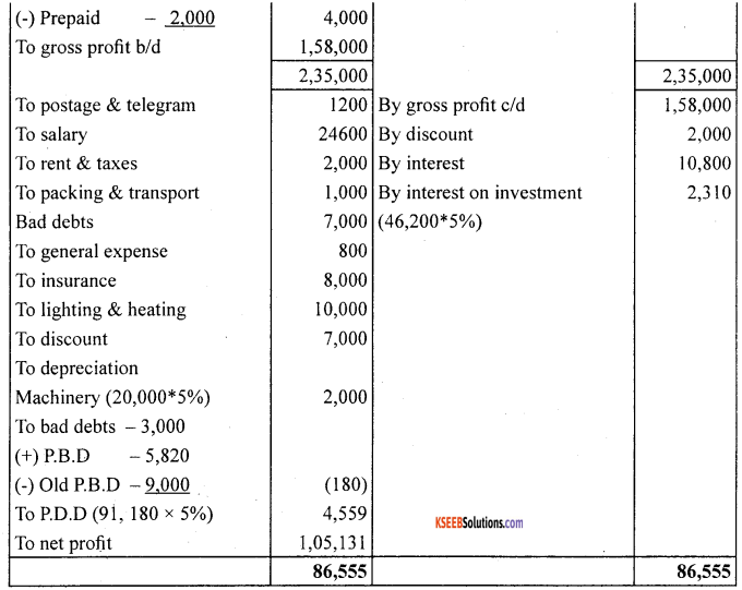 1st PUC Accountancy Question Bank Chapter 10 Financial Statements With Adjustments - 17