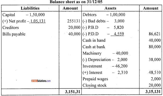1st PUC Accountancy Question Bank Chapter 10 Financial Statements With Adjustments - 18