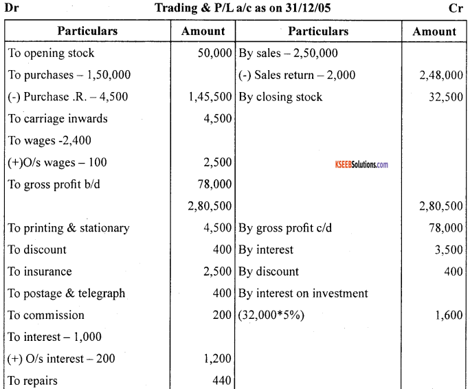 1st PUC Accountancy Question Bank Chapter 10 Financial Statements With Adjustments - 20
