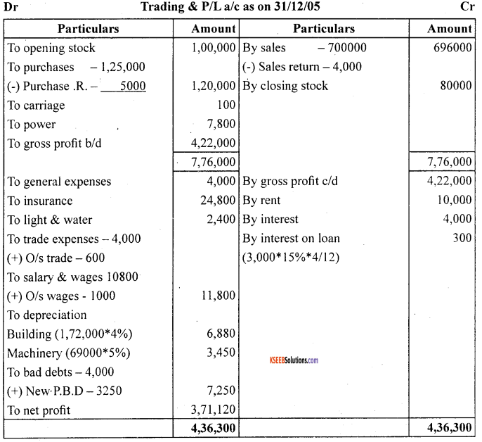 1st PUC Accountancy Question Bank Chapter 10 Financial Statements With Adjustments - 25