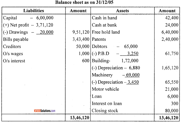 1st PUC Accountancy Question Bank Chapter 10 Financial Statements With Adjustments - 26